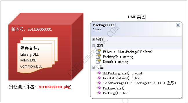 C# C/S架构软件自动升级程序Winform+多数据库(MySQL,MsSQL,Oracle)